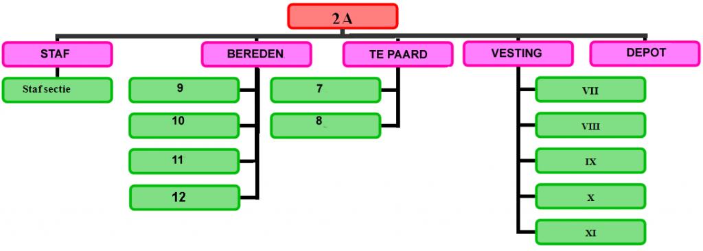 organigram 1836