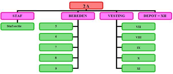organigram 1842